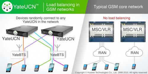 YateUCN load balancing in GSM