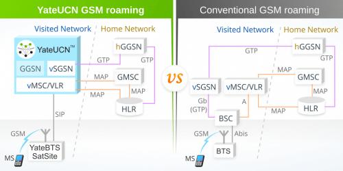 YateUCN roaming in GSM