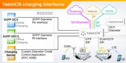 YateUCN billing integration with online/offline charging and custom Diameter applications