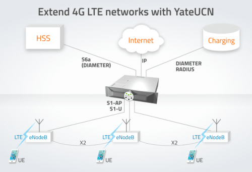 YateUCN for extending 4G LTE networks