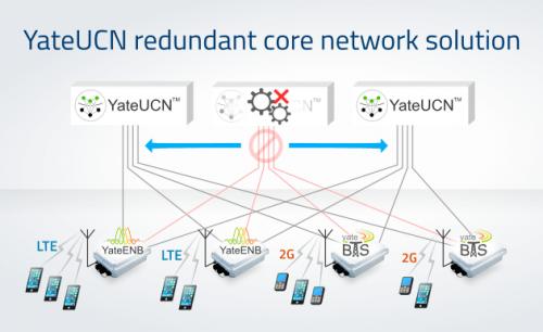 YateUCN redundant core network