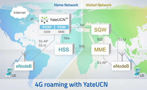 4G roaming with YateUCN