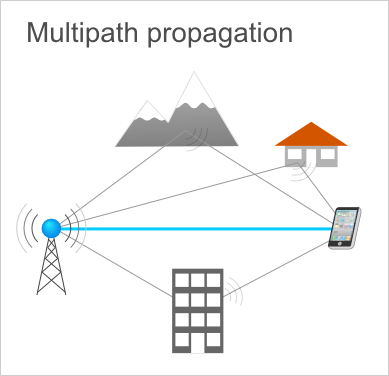 multipath propagation - reflected radio waves to interfere with the direct line of sight radio waves, resembling a typical echo effect