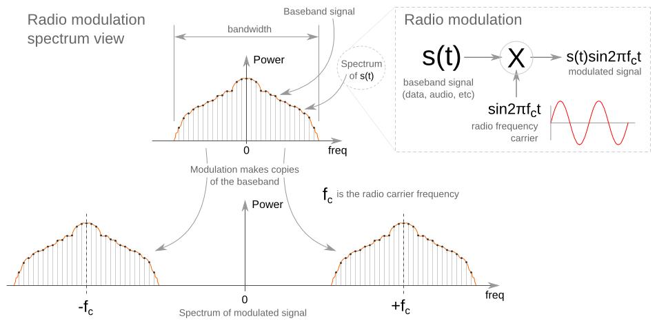 radio modulation spectrum view