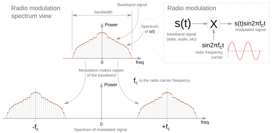 radio modulation spectrum view