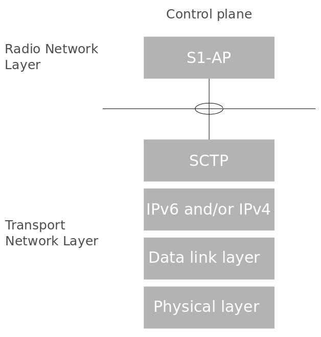 LTE Architecture Concepts 9
