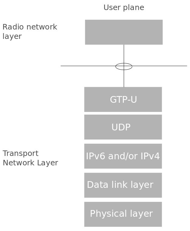 LTE Architecture Concepts 2