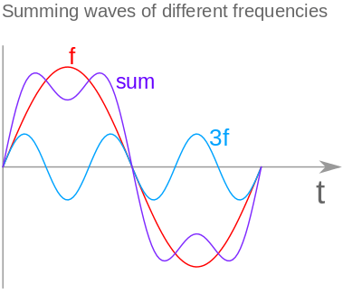 two waves with different frequencies