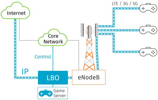 Multi-access edge computing (MEC) 1