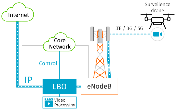 Multi-access edge computing for video surveilance applications, to prevent cloud processing and high bandwidth traffic in the Core Network