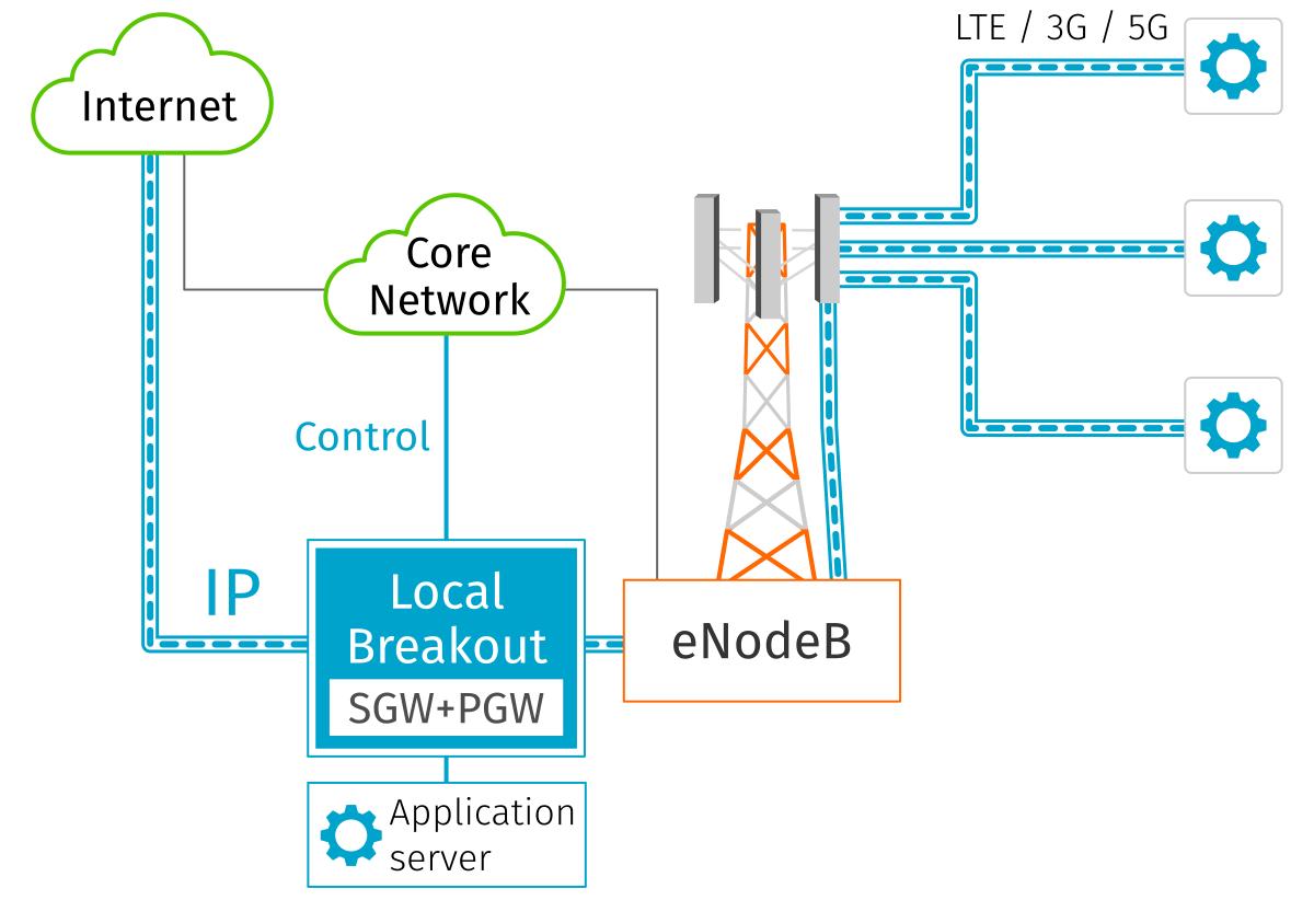 Local Breakout for Multi-access Edge Computing