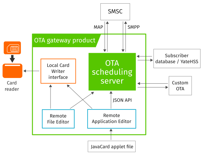 YateOTA OTA Server (Over-the-Air) for OTA provisioning SIM remote updates