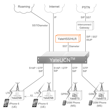 YateHSS/HLR in a Yate-based software-defined mobile network