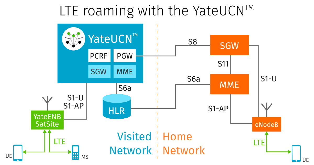 LTE Roaming with YateUCN in the Home Network