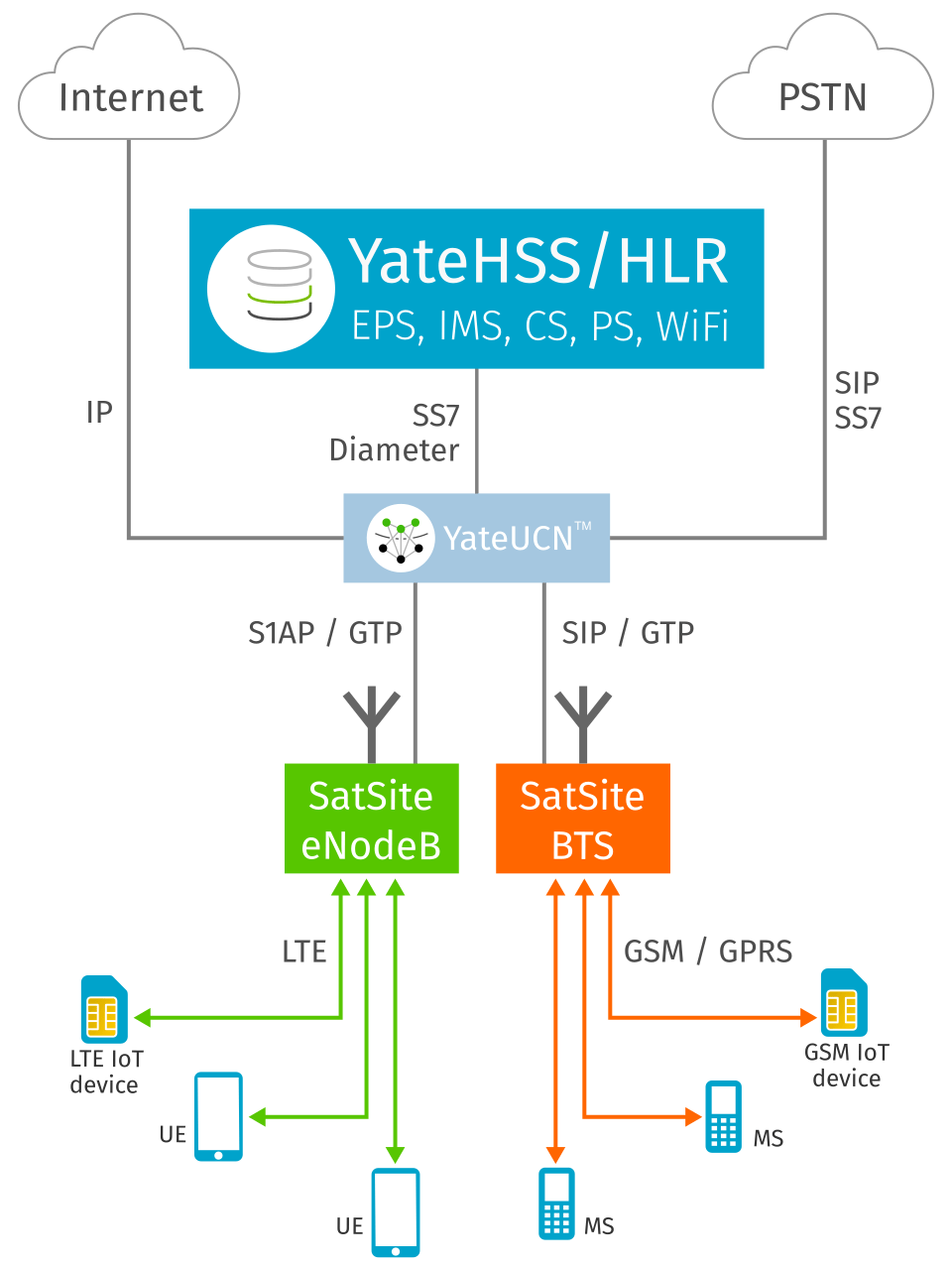 YateHSS/HLR, HSS and HLR in a LTE and GSM mobile network