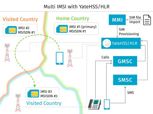 Muli IMSI using YateHSS/HLR for lower roaming costs