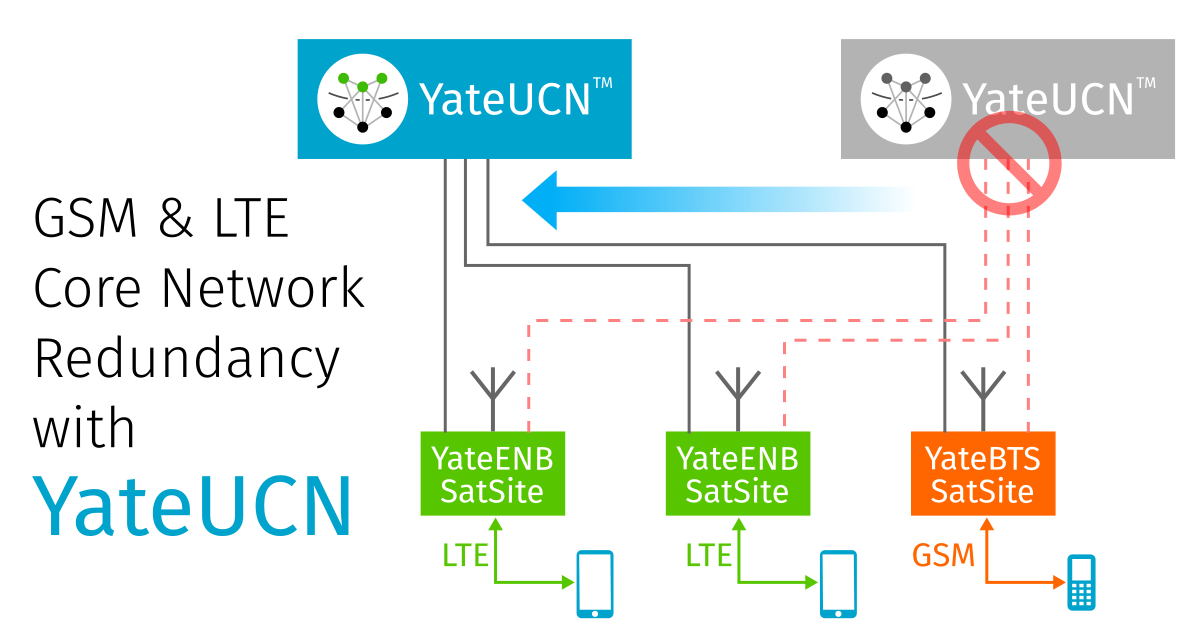 LTE and GSM Core Network Redundancy using YateUCN. In case of one node failure, the eNodeBs and BTSs connects to other YateUCN