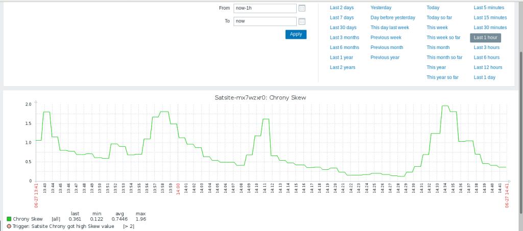 Satsite Monitoring with Zabbix 7