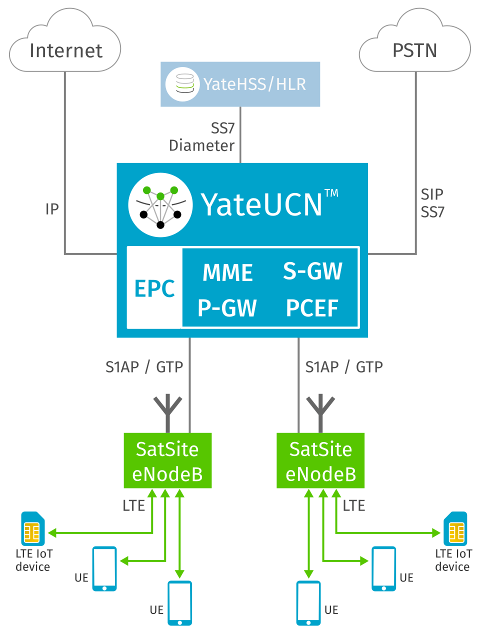 EPC in a YateUCN: MME, SGW, PGW, PCEF