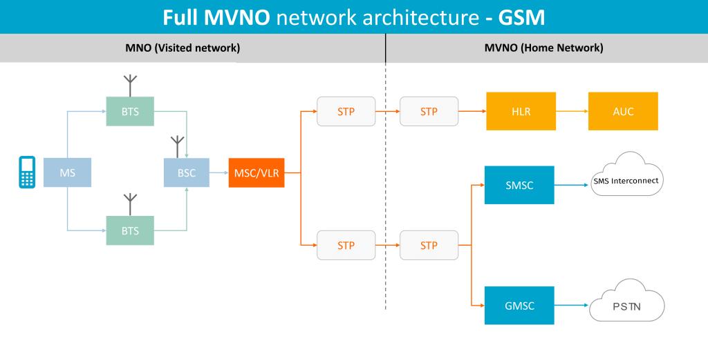 GSM MVNO Network Architecture