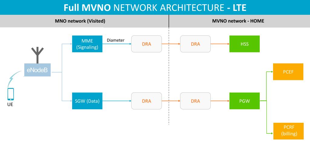 LTE MVNO diagram