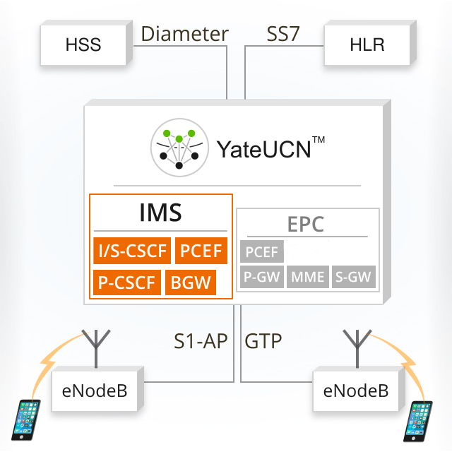 VoLTE IMS core network diagram