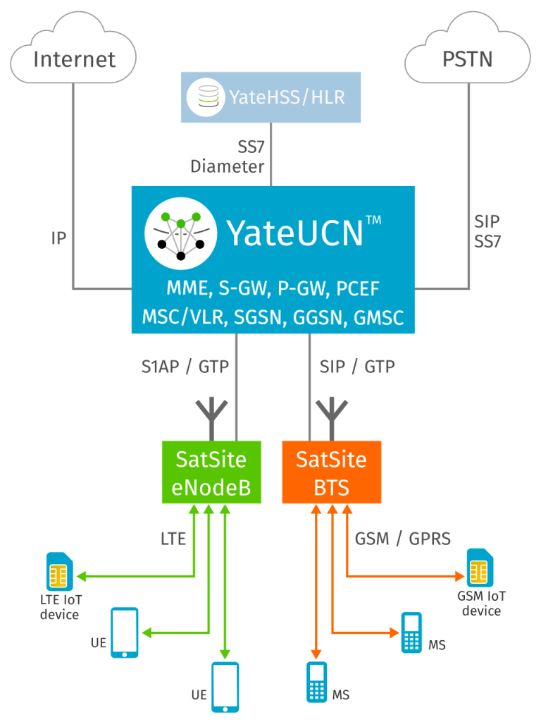 YateUCN and YateHSS/HLR in a Core Network
