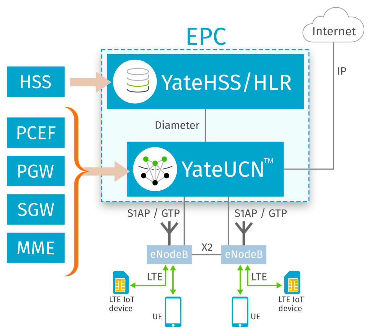 LTE EPC Diagram