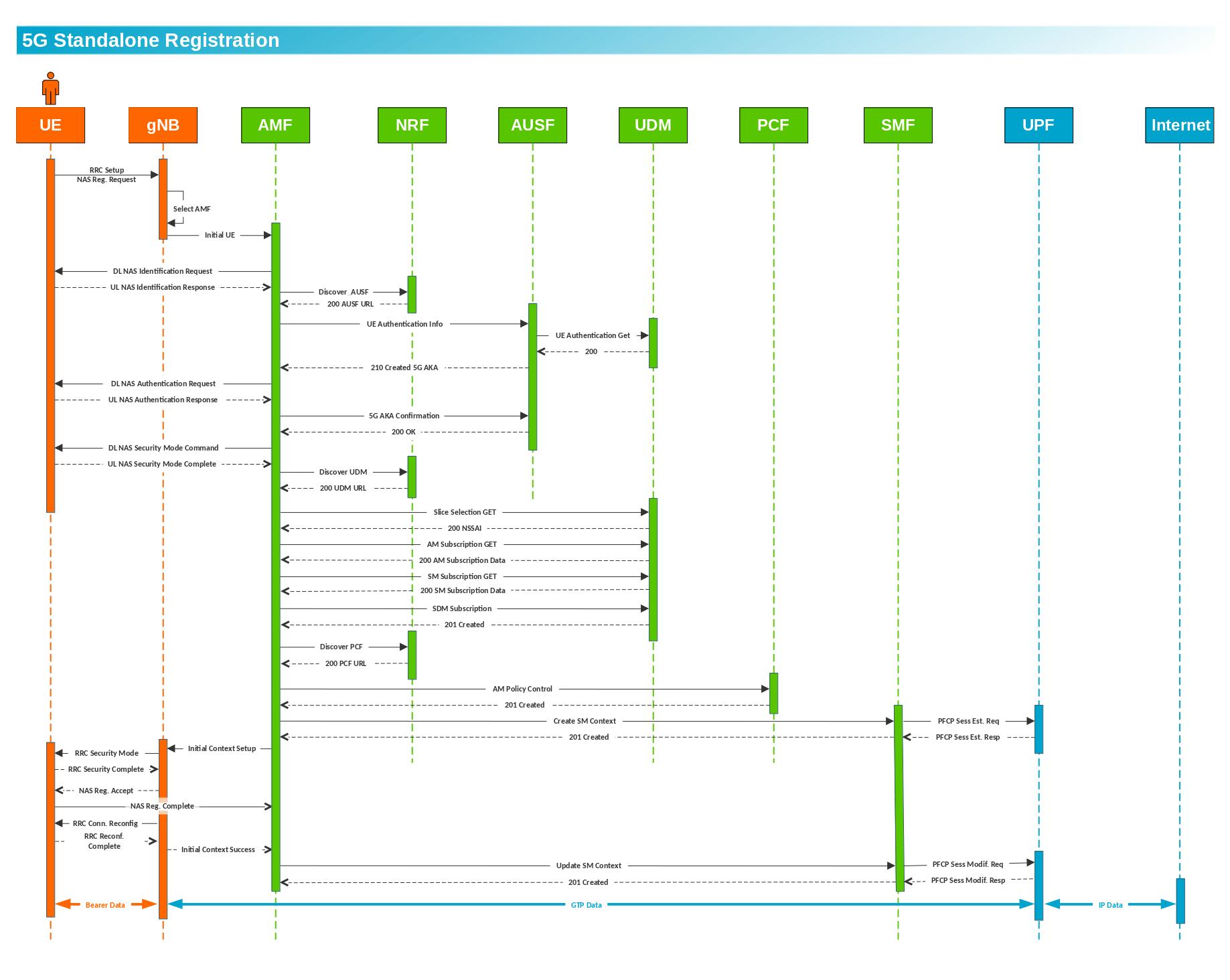 5G Core Network 13