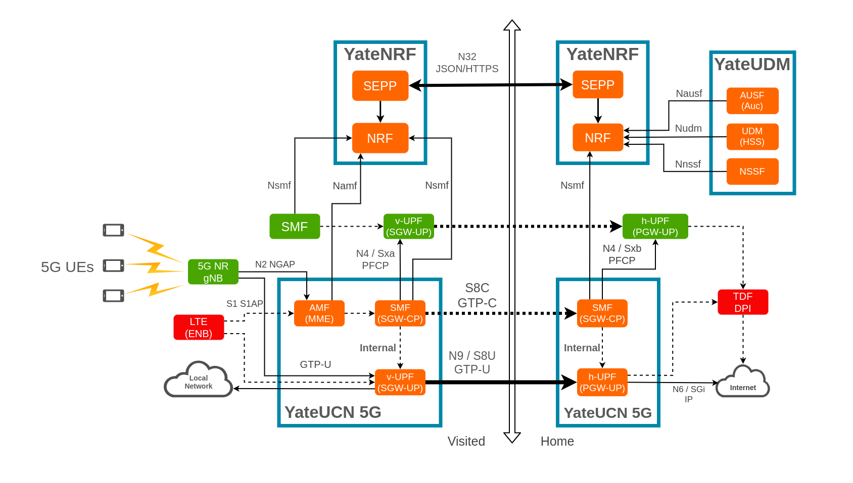 5G Core Network 15