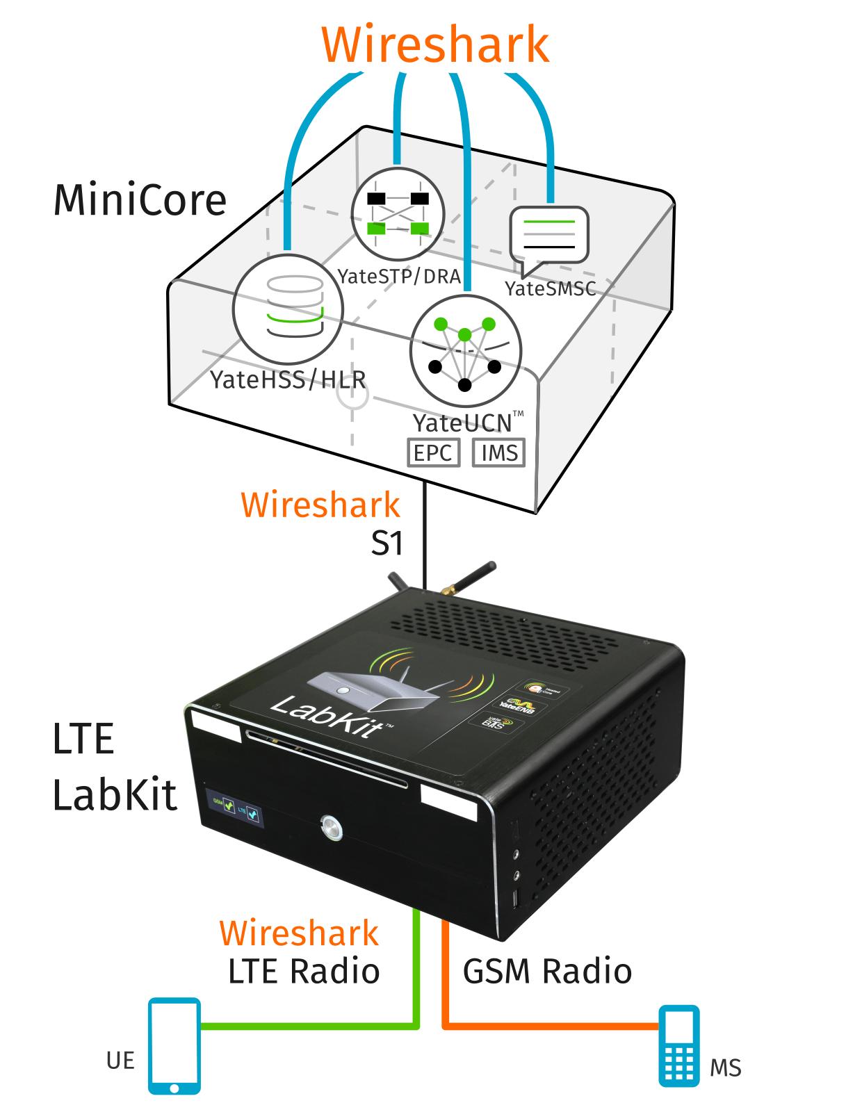 lte-labkit-and-minicore-gsm-lte-core-network