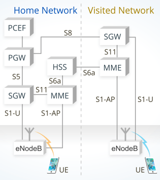 4G LTE roaming in a conventional network