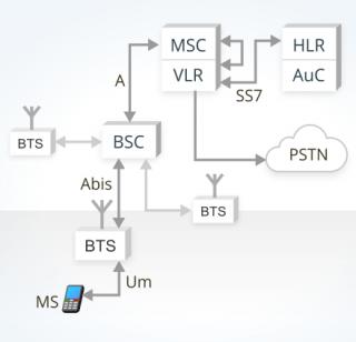 image describing GSM mobile originated call in a conventional core network