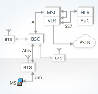 image describing GSM mobile originated call in a conventional core network