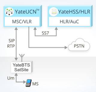 image describing GSM mobile originated call using YateUCN core network
