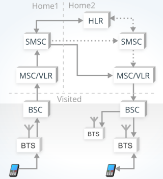 image showing how SMS works in a conventional GSM network