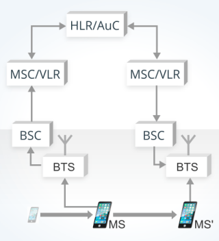 image explaining Handover in a GSM network