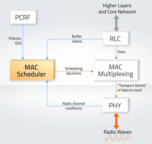 mac scheduler