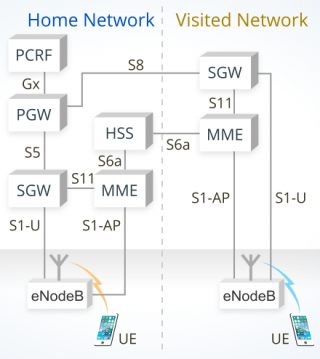 Image presenting how LTE Roaming is manageg in a conventional network
