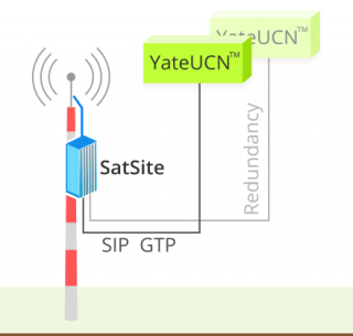 image showing the GSM SatSite BTS/BSC redundant connection to the Yate Unified Core Network by SIP and GTP protocols