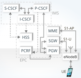 image proving VoLTE call in conventional IMS