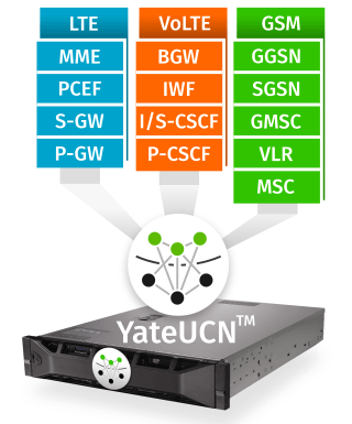 YateUCN running on a server can be GSM, EPC or IMS core network