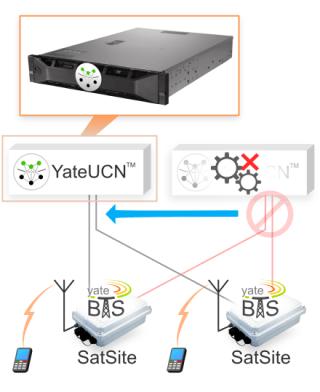 image explaining how easy YateUCN manages redundancy in case of node failure