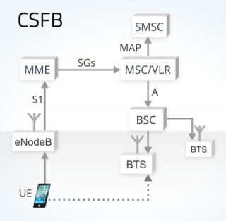 image explaining SMS in a LTE conventional network using CSFB