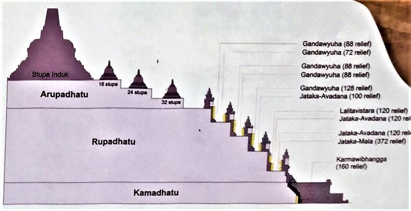 Layers of the Borobudur Temple in Yogyakarta, Indonesia