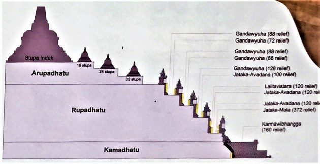 Layers the Borobudur Temple
