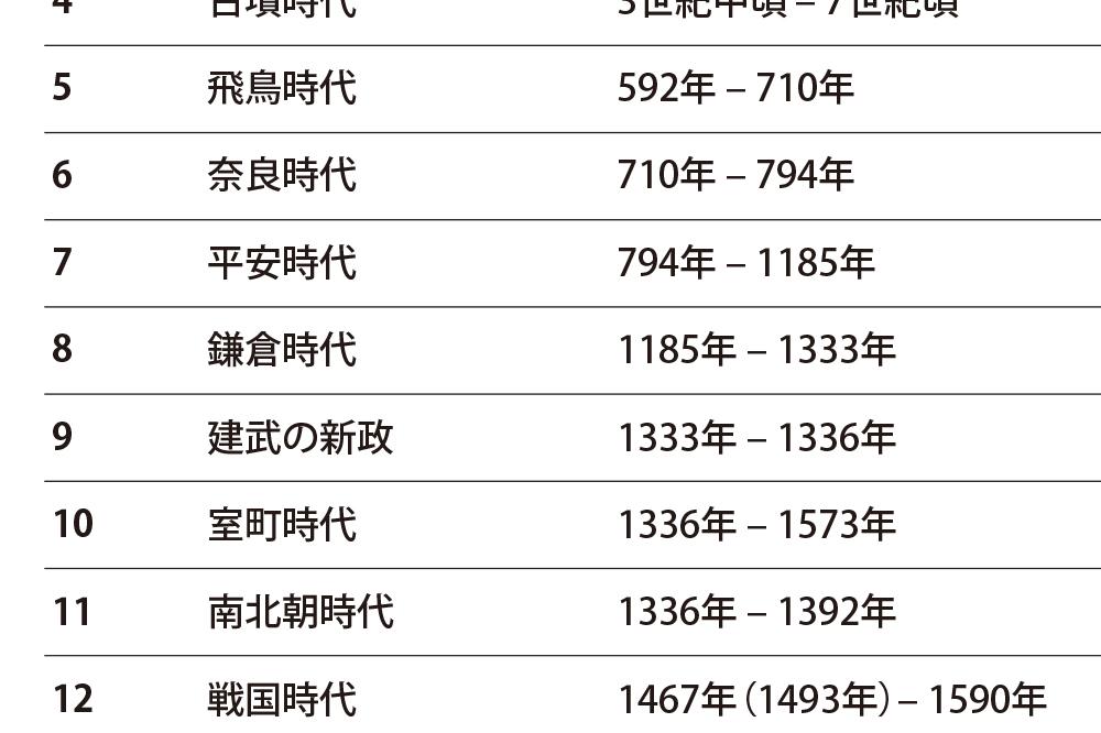 日本史 - 時代年表|時代と年代がわかる早見表