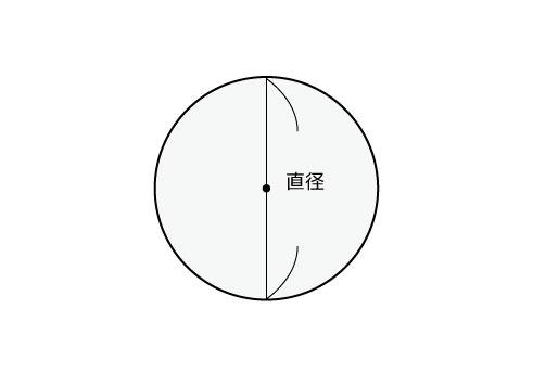円の面積、円周、円周率