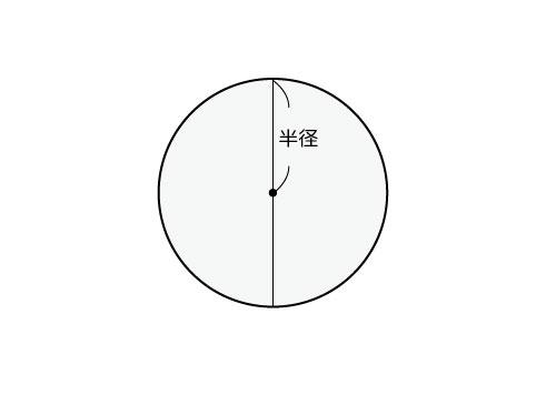円の面積、半径