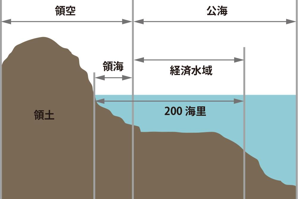 日本の領土・領海・領空